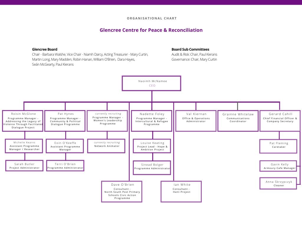 24521_Glencree Org Chart (2)