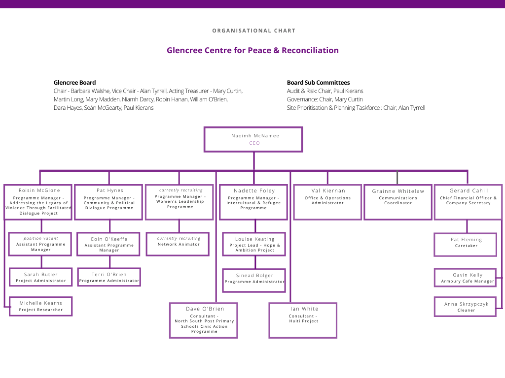 4521_Glencree Org Chart