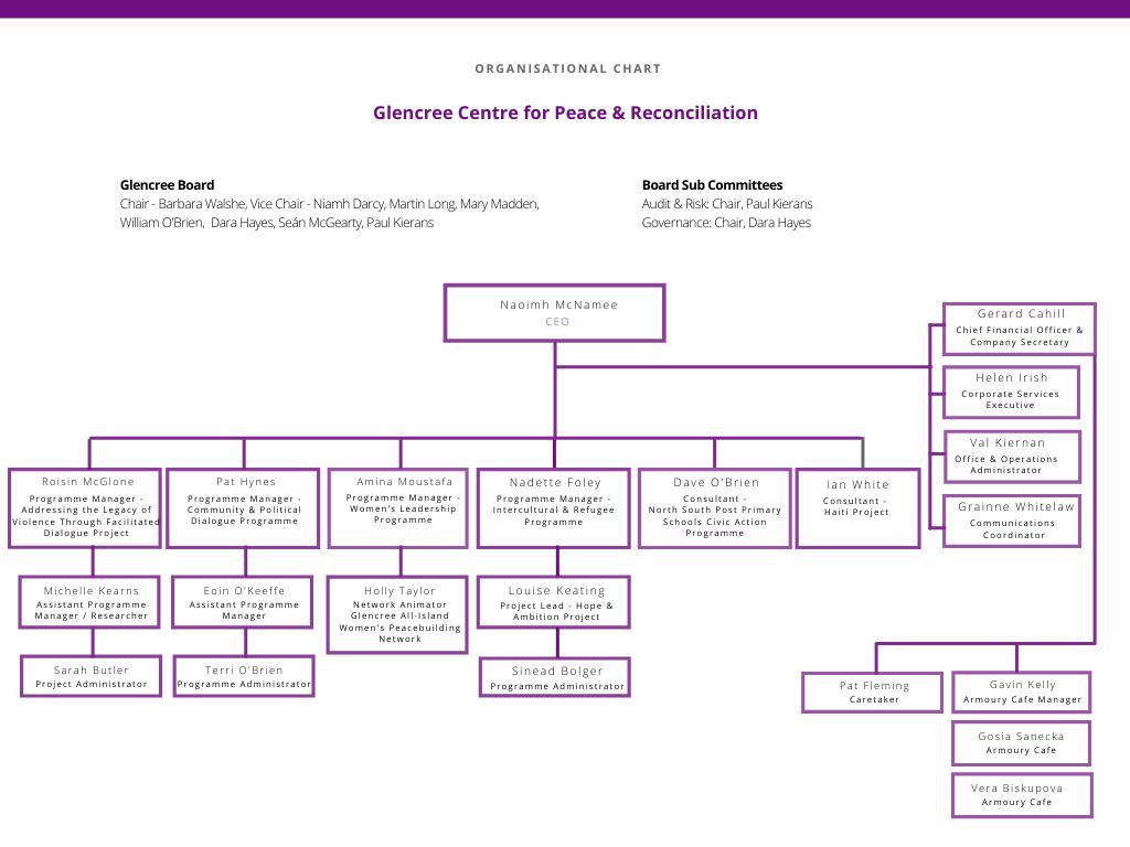 Copy of 17921_Glencree Org Chart
